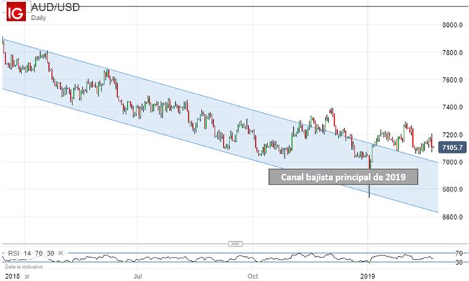 Las noticias sobre las guerras comerciales podrían determinar el rumbo del dólar australiano