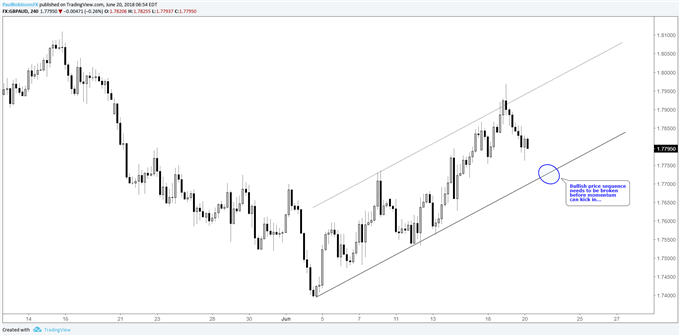 GBP/AUD 4-hr chart, bullish channel needs to be broken to pick up momentum