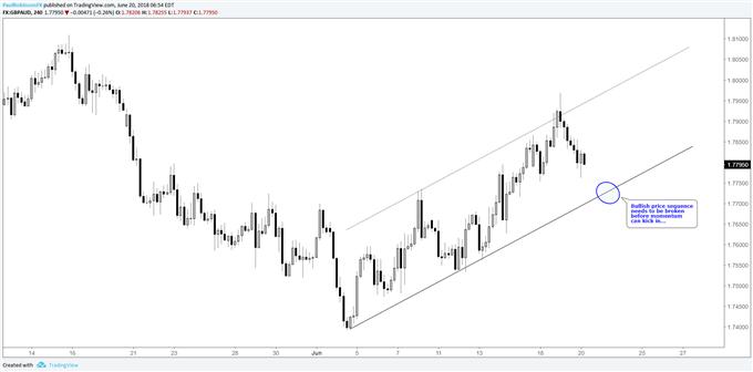 Graphique du cours de la paire de devises GBP/AUD en données 4h: le canal haussier doit être cassé pour que la dynamique reprenne du poil de la bête