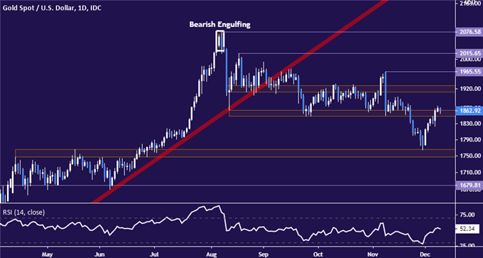 Gold Prices May Struggle Despite Chart Break if US Yields Rise