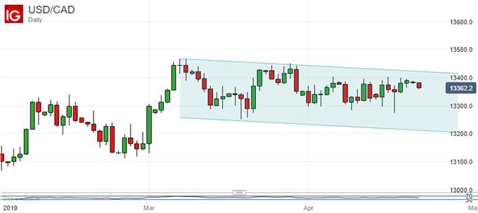 US Dollar Vs Canadian Dollar, Daily Chart