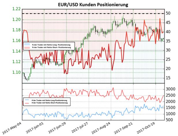 EUR/USD: Kurzfristige Perspektive sieht weiterhin gemischt aus