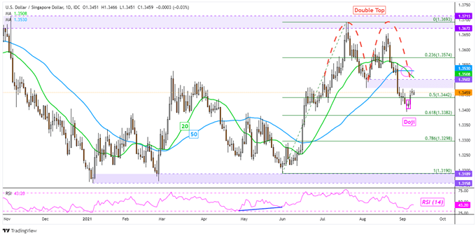 US Dollar Downtrend Fizzling? USD/SGD, USD/THB, USD/PHP, USD/IDR