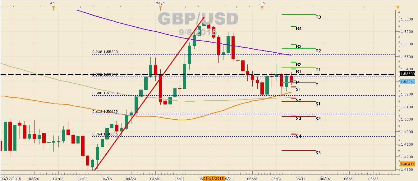 GBPUSD mantiene la resistencia en $1.53600 y se impulsa a la baja.