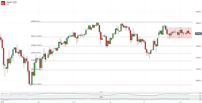Nikkei 225 Technical Analysis: Range Shows No Sign of Losing Grip