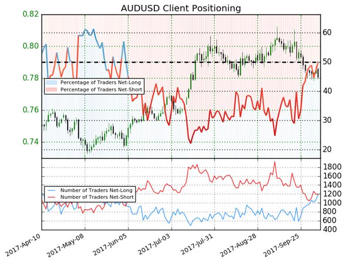 Australian Dollar Bias Remains Short After RBA Meeting