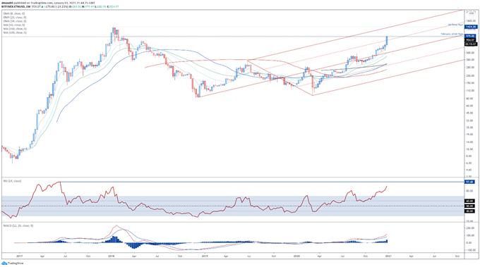 Bitcoin, Ethereum Outlook: Cryptos Go Parabolic, is a Correction Due?