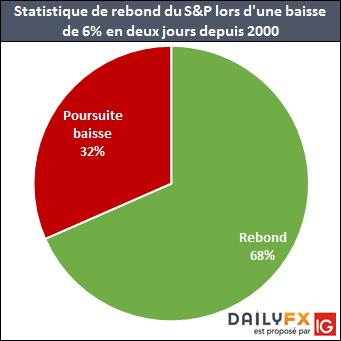 Après un repli de plus de 6% en deux jours, le SPX rebondissait 68% du temps les 5 séances suivantes