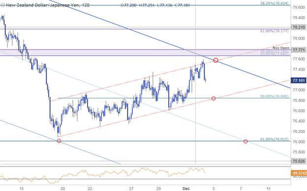 NZD/JPY Price Chart - 240min Timeframe