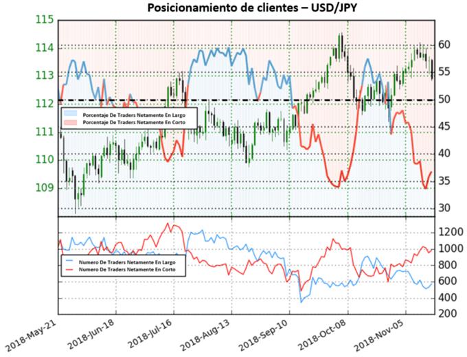 Disminuyen las posiciones netas en corto para el USD/JPY
