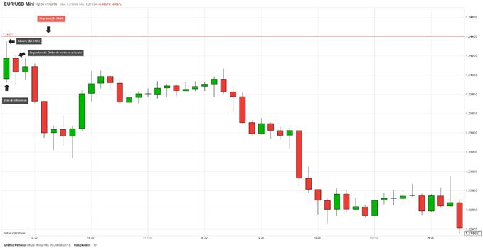 Idea de trading con gráfico de velas - Ir corto