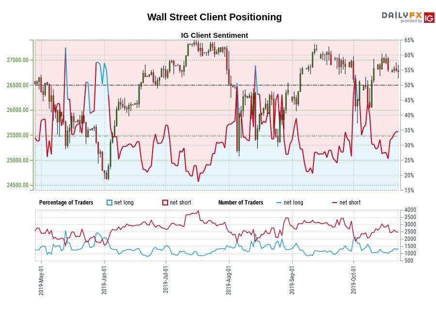 Wall Street chart