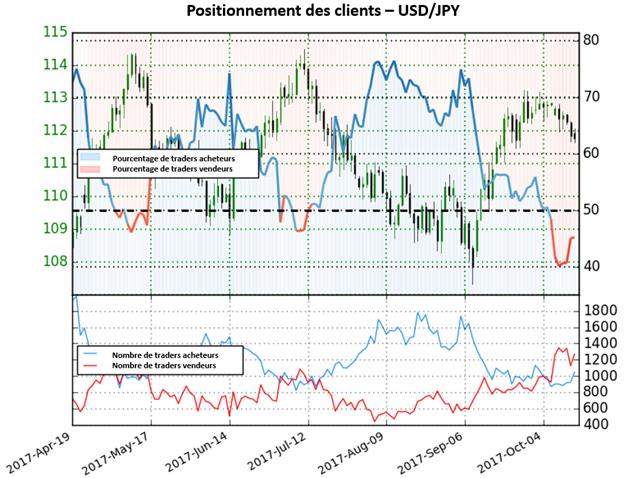 USD/JPY: Les positions vendeuses et acheteuses augmentent, le signal est mitigé