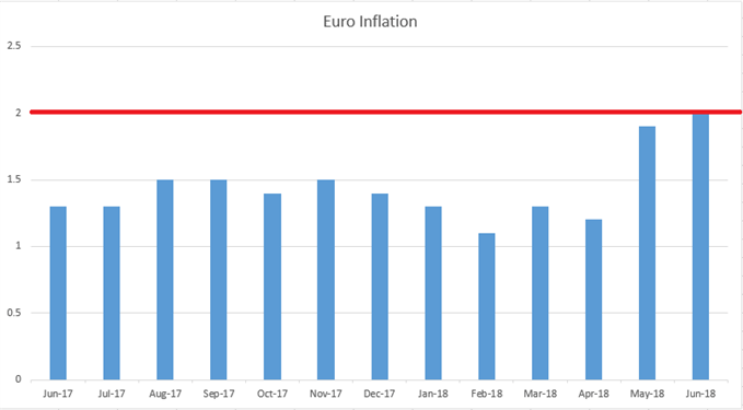 Euro zone inflation since June 2017