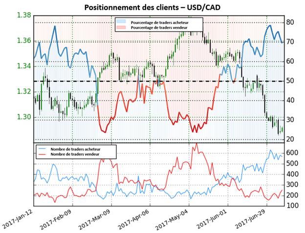 Le Sentiment avertit d'un possible fin de tendance baissière de l'USD/CAD