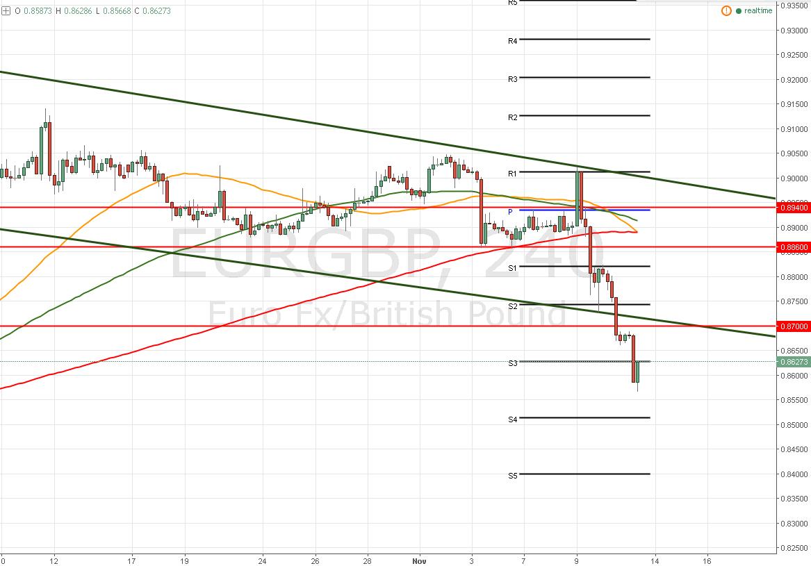 EUR/GBP – Ratifica el sesgo y se agudizan las caídas ¿Qué viene?
