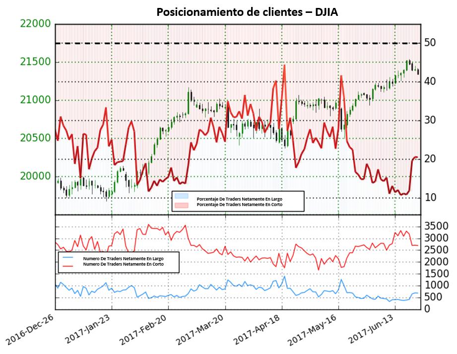 Posicionamiento da señales de pronto reverso a la baja para el DJIA
