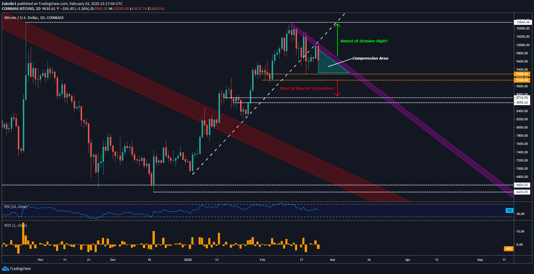Xrp to usd chart