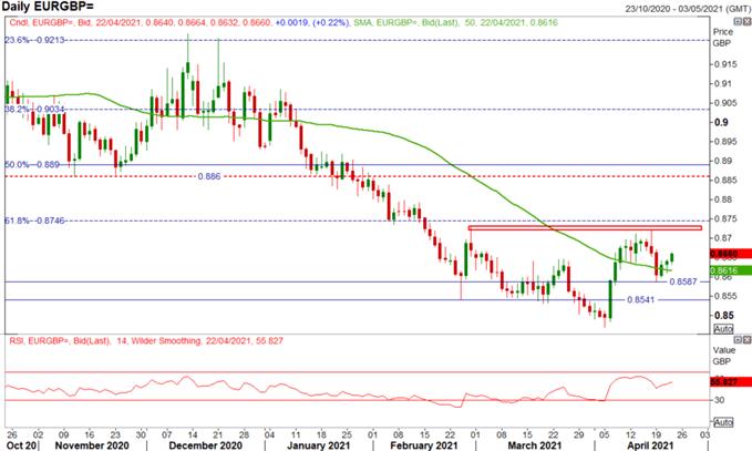 EUR/USD, EUR/GBP Price Action Set-Up for ECB