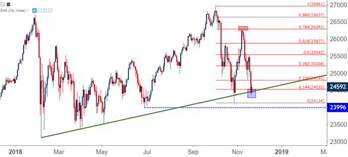 DJIA: Dow Tests 2018 Trend-Line Support as Bears Continue to Push