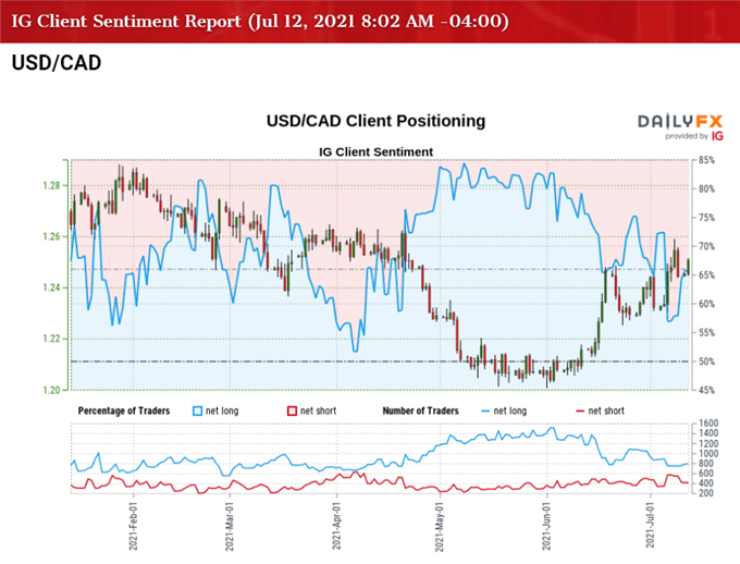 USD/CAD to Face BoC Rate Decision, Monetary Policy Report (MPR)