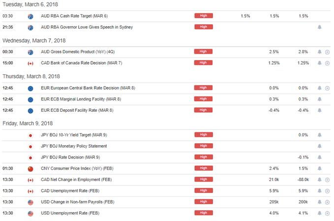 DailyFX Economic Calendar High-Impact Events