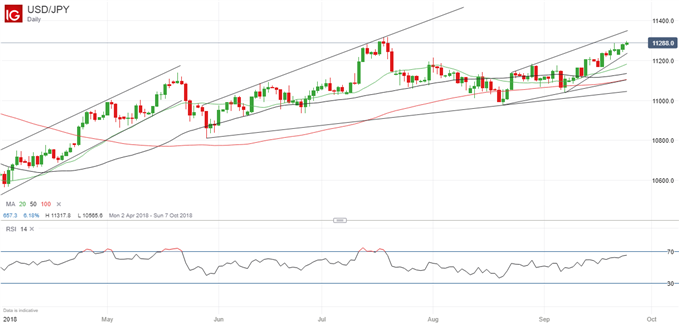 USDJPY Price Well Placed to Extend its Gains Near-Term