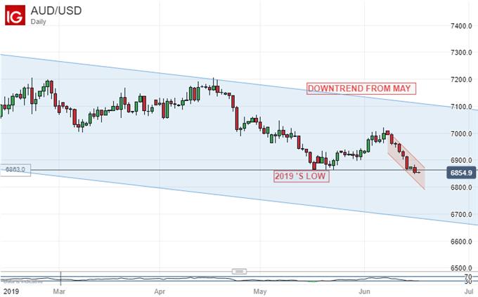 Australian Dollar Vs US Dollar, Daily Chart