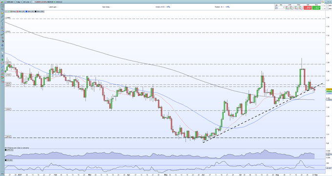 USD/CAD Breaking Lower and Testing Trend Support