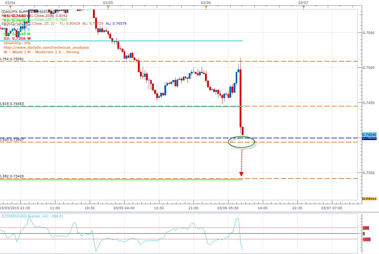 El NZD/USD cae vertiginosamente luego del NFP y llega a zonas de Breakout