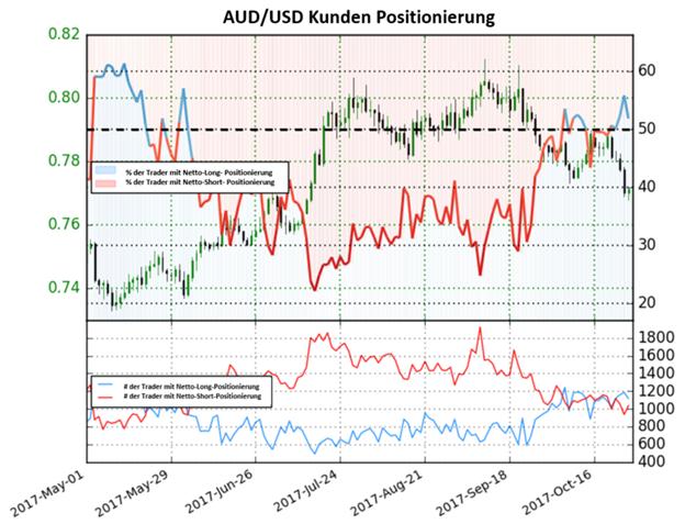 Bärische Tendenz zwingt den Australischen Dollar in die Knie