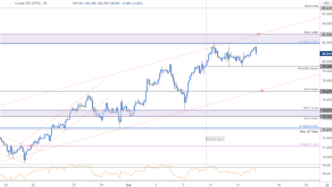 Crude Oil Price Chart - WTI 120min - USOil Trade Outlook - CL Technical Forecast