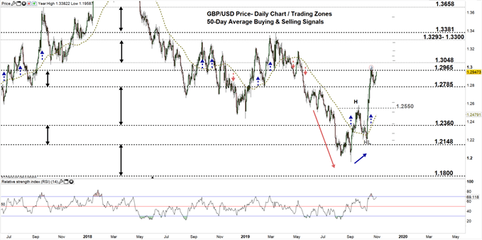 GBPUSD daily price chart 04-12-19 zoomed out