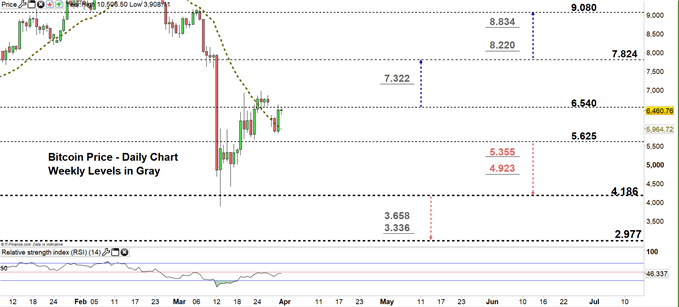 Bitcoin daily chart price 31-03-20 Zoomed in