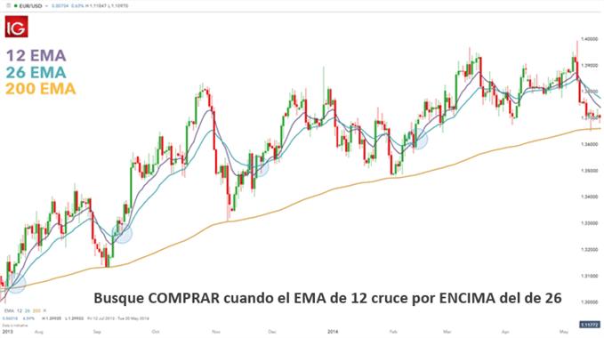 ENTRADAS MERCADO EURUSD EMA