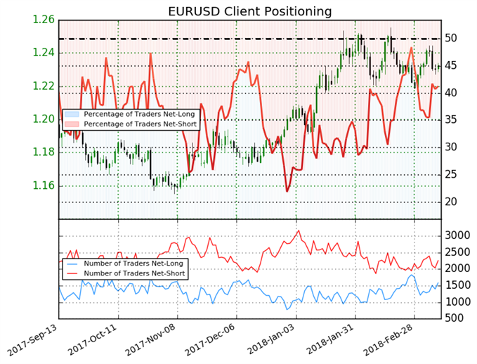 Euro Weakness May Continue On Weak Sentiment