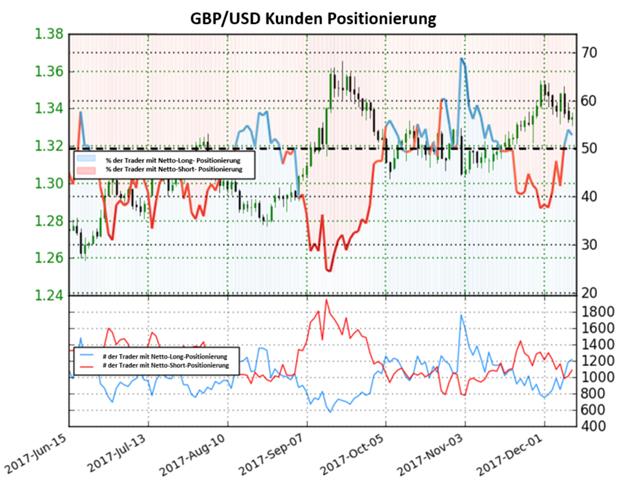 GBP/USD: Schlüsselsentiment könnte Pfund auf Talfahrt bringen