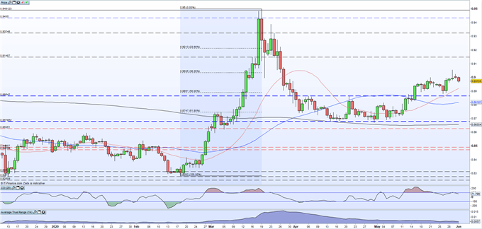 Chart showing eurgbp daily price.