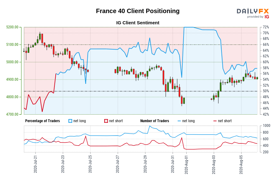 France 40 IG Client Sentiment: Our data shows traders are now net-short France 40 for the first time since Jul 22, 2020 when France 40 traded near 5,047.30.