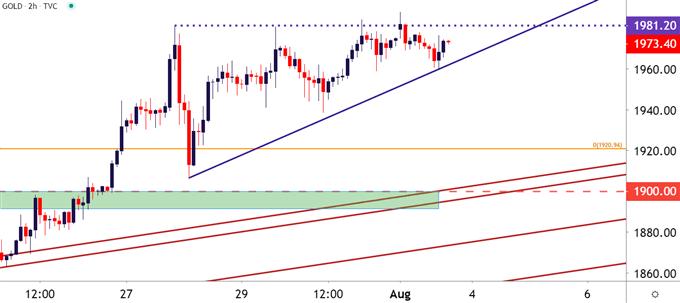 XAU/USD Threatens Bull Breakout, 2k in Sight