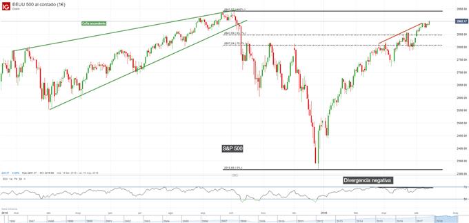Gráfico diario S&P 500 - 12/04/2019