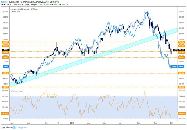 How Will the Swedish Krona and Norwegian Krone Perform in 2019?
