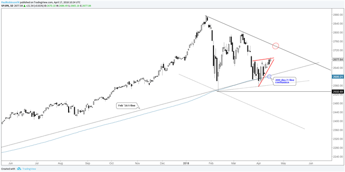 s&p 500 daily with wedge, support levels below