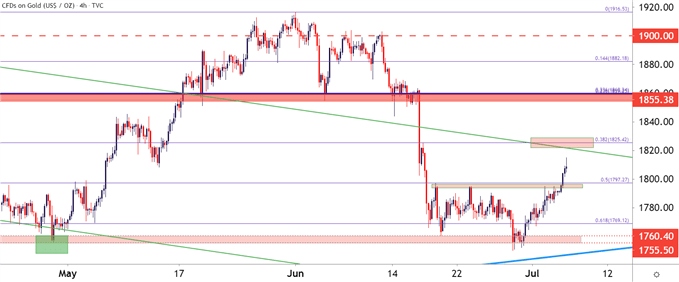 Gold Bulls Make a Push from Neckline Support