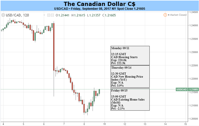 CAD Rally: Too Much, Too Soon?