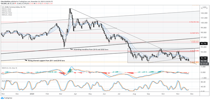 dxy price forecast, dxy technical analysis, dxy price chart, dxy chart, dxy price, usd rate forecast, usd technical analysis, usd rate chart, usd chart, usd rate