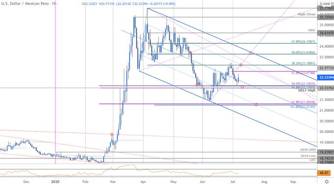 USD/MXN Rally to be Short Lived