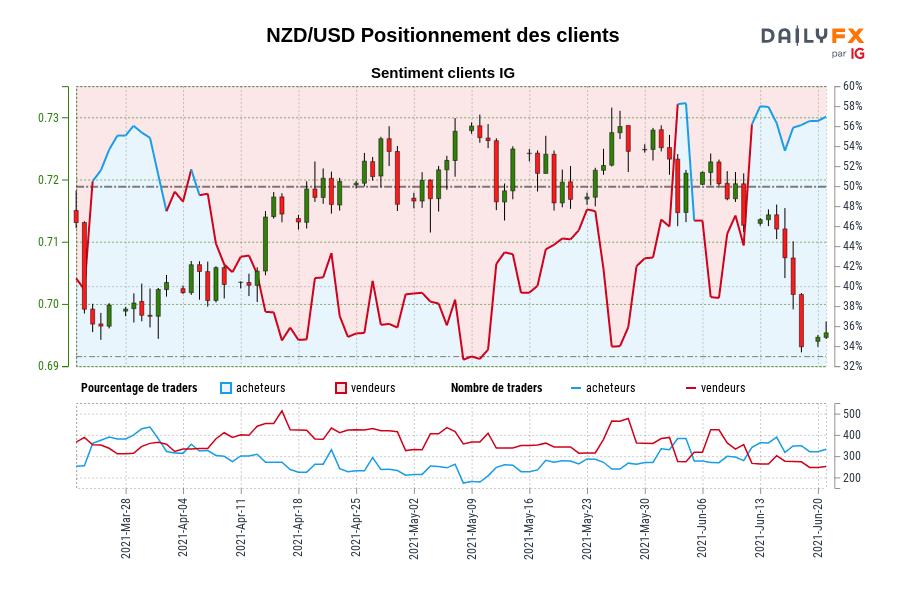 NZD/USD SENTIMENT CLIENT IG : Nos données montrent que les traders sont à l'achat plus depuis mars 29 lorsque NZD/USD se négociait à 0,70.