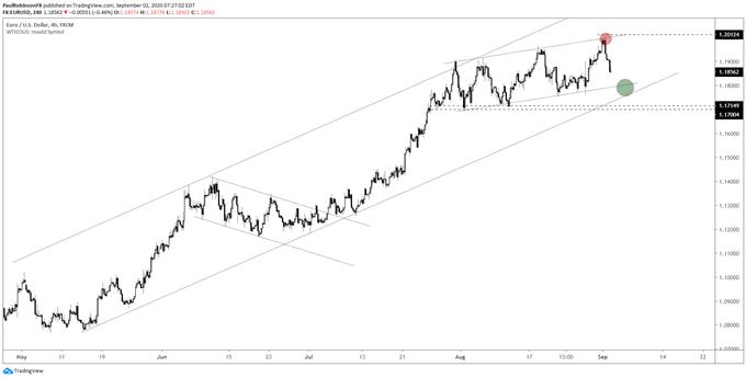 EUR/USD 4-hr chart
