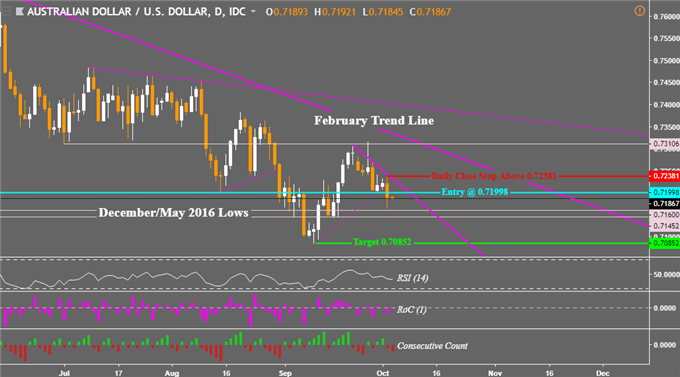 Italy, Emerging Markets and Fed Offer Support for an AUD/USD Short